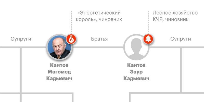 """25 1 """"История успеха"""" династии Каитовых"""