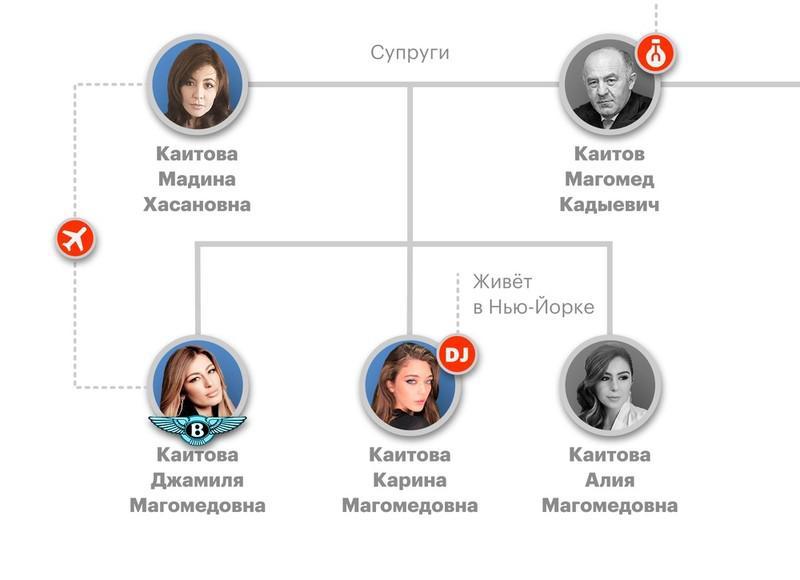 """37 """"История успеха"""" династии Каитовых"""